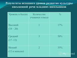 Презентация на тему Презентация к защите дипломной работы на  8 Результаты исходного