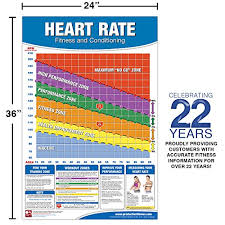 Fitness Heart Rate Chart Poster Fitness Heart Rate Poster