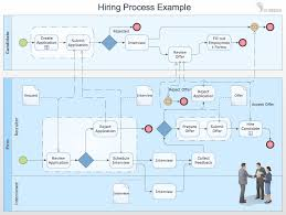 business process template how to draw business process diagrams with rapiddraw interface