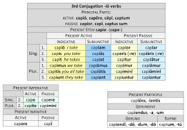 Latin Infinitives Chart 3rd Conjugation Io Verbs Dickinson College Commentaries