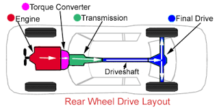 automatic transmissions a short course on how they work carparts com power flow on a rear wheel drive automobile the transmission