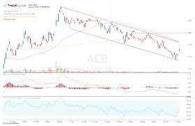 Acb Chart Aurora Cannabis Attempts Breakout After Q4 Guidance