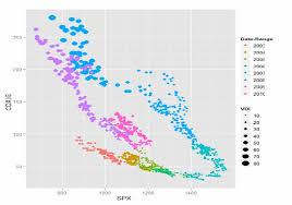 Cdx Ig Chart The Definitive S P Ig Vix Time Series Cross Asset Arb Chart