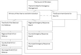 Vademecum For Civil Protection European Commission