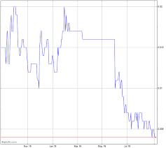 Pacific Bauxite Stock Chart Pbx
