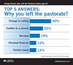 lifeway research surve 734 former senior pastors who left the pastorate before retirement age in four protestant denominations