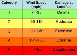 Hurricane Category Chart Category 6 Hurricanes Future Storms Will Be Increasingly