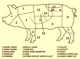 Lean Cuts Of Pork Chart The Whole Hog An Old World View Cut 2 Pork Shoulder Basics