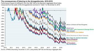 Stock Chart Prediction The 5 Types Of Market Crash Predictions A Wealth Of Common