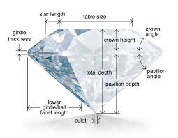 Diamonds Cuts And Clarity Diamonds 101 Spicer Greene Jewelers