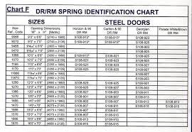 nice garage door torsion spring size chart