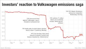 Volkswagen Stock Quote Magnificent Volkswagen Stock Quote Amusing Volkswagen Crisis See Carmaker's