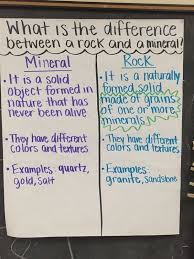 Rocks And Minerals Anchor Chart Image Result For Rocks And Minerals Anchor Chart Grade 3