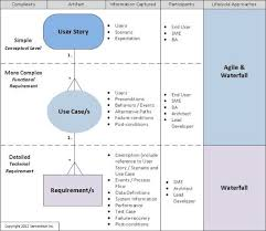 User Story Requirements Template Aligning User Stories Use Cases And Requirements