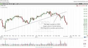 How To Draw Trend Line In Stock Chart The Significance Of Breaking An Uptrend Line