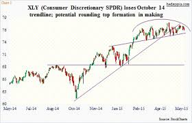 Xly Chart Why The Consumer Discretionary Etf Xly Is A Short Candidate
