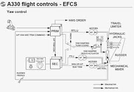 aircraft wiring diagram manual definition wiring diagram aviation s methods of ilration diagrams