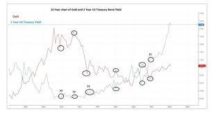2 Year Treasury Yield Chart Gold How Will Rising Bond Yields Affect Gold As An Asset