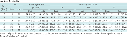Bone Age Chart Table 1 From Assessment Of Bone Age In Prepubertal Healthy