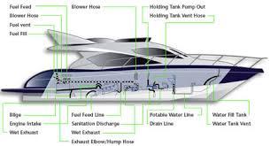 shields marine hose outboard marine technologies outboard shields marine fuel hose product diagram