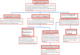 Federal Court Structure Chart Structure Of The Federal Court System Federal Court System