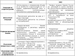Курсовая работа Современная кредитная система ru Инструменты денежно кредитной политики используемые Банком России в 2002 2003 гг