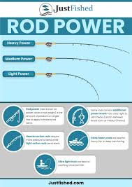 Rod Power Chart Best Bass Fishing Rods Spinning And Baitcasting 2019
