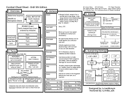 5e Backgrounds Chart D D 5e Combat Cheat Sheet Dungeon Master Assistance