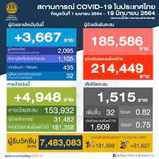 โควิดวันนี้ ติดเชื้อเพิ่ม 3,667 ดับ 32 ศพ หายอีก 4,948 สะสม 214,449 ราย