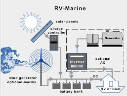 rv and marine solar packages rv marine solar diagram
