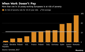 Work Doesnt Pay As 11 Of Young Europeans Face Poverty