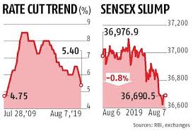 Repo Rate At Nine Year Low After Rbi Announces First Ever