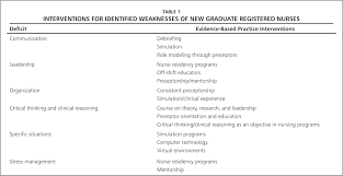 competency of new graduate nurses a review of their weaknesses interventions for identified weaknesses of new graduate registered nurses