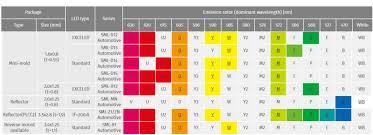 Smd Led Chart Automotive Leds Rohm Mouser Europe