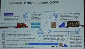 Hazmat Position In Train Chart 2018 Dangerous Goods Symposium Day 2 Visions Of A More