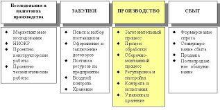 Производственный процесс структура и принципы рациональной  К вспомогательным относят процессы