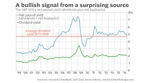 Heres What The Dividend Yield Is Really Telling Us About