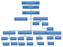 Uk Government Hierarchy Chart Utc Online 2 0