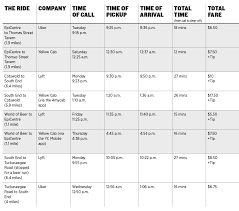 Uber Fare Chart Uber Lyft And Yellow Cab How Do They Compare News