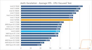 Intel 8th Gen Core Cpus Coffee Lake Lanoc Reviews