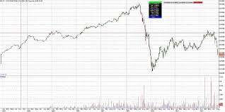 Russian Ruble Currency Futures Contract Prices Charts News