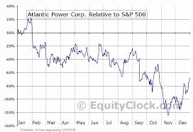 Atp Chart Atlantic Power Corp Tse Atp To Seasonal Chart Equity Clock