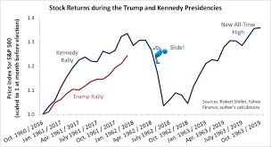 Stock Market 2018 Chart Q1 Stock Market Outlook Were Gonna Need A Bigger Slide