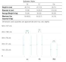 Tank Charts By Dimensions Propane Tank Weight Chart Propane Tank Capacity Tanks