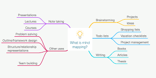 how and why to start mind mapping mindnode 2014 what is mind mapping