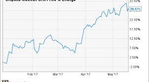 Chipotle Is Betting On Digital Nasdaq