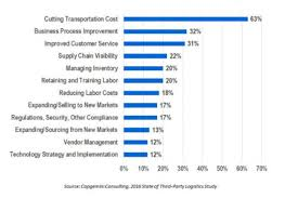 Rural Carrier Salary Chart 2017 Top 8 Logistics Challenges Facing The Industry Logistics