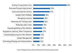 Top 8 Logistics Challenges Facing The Industry Logistics