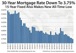 30 Year Fixed Jumbo Mortgage Rates Chart Quotes About Mortgage Rate 31 Quotes