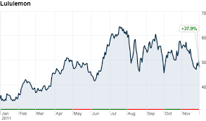 Lululemon Stock Chart Is Lululemons Stock Overstretched Dec 1 2011